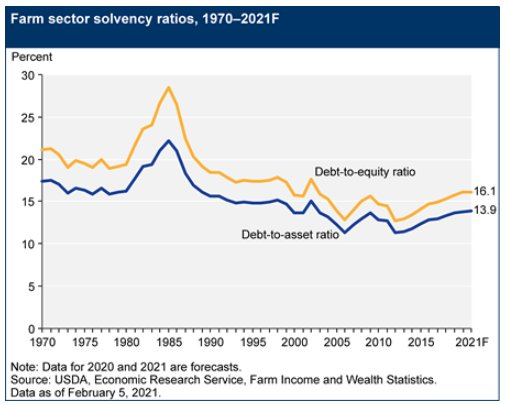 us farm solvency rates