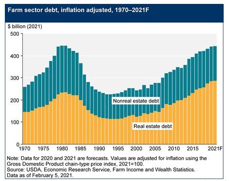 usda farmer debt