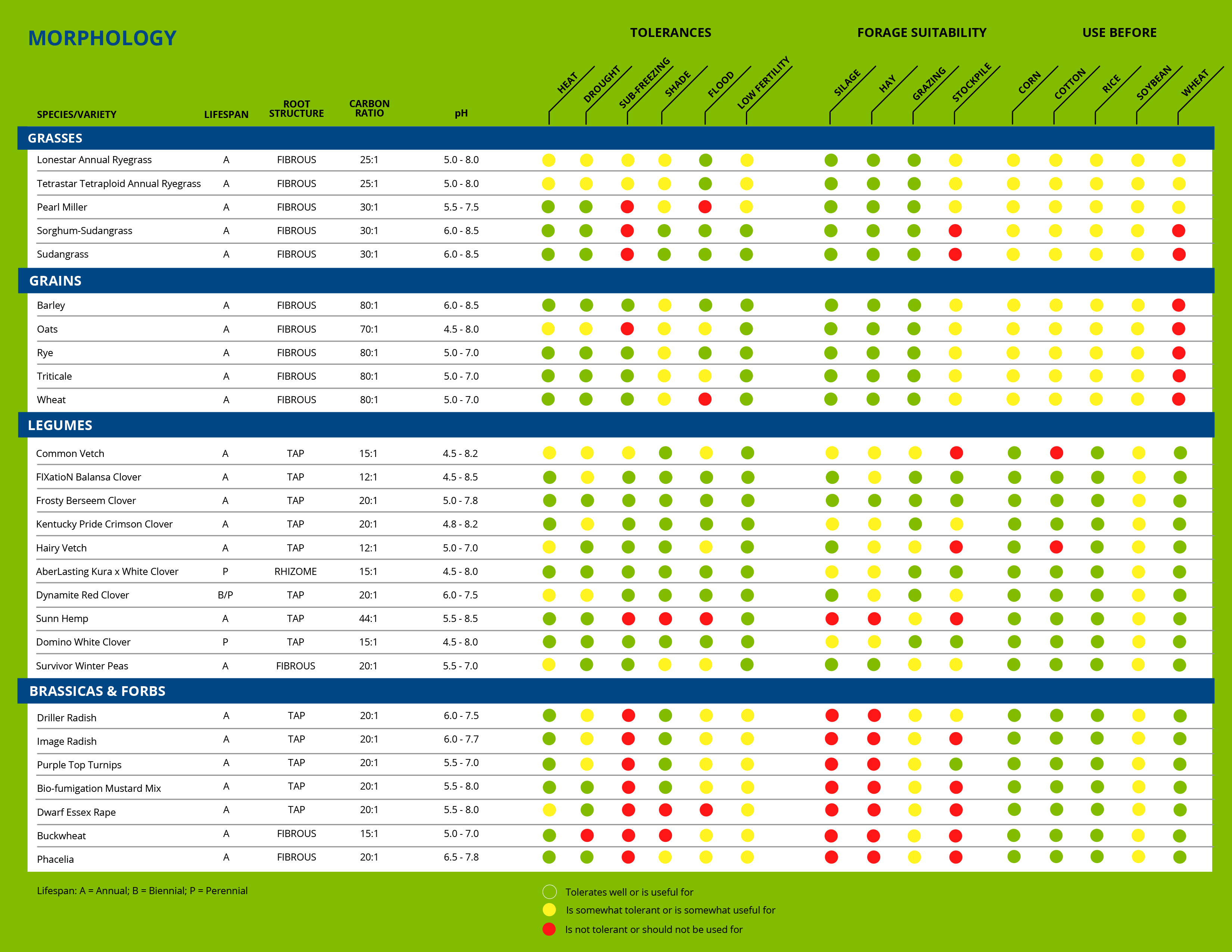 Cover Crops Chart