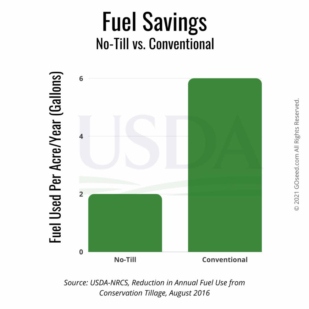 fuel savings cover crops